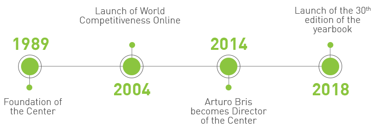 timeline_World_Competitiveness_Center